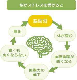 脳がストレスを受けると 脳疲労 体が歪む 血液循環が悪くなる 回復力の低下 寝ても良くならない 悪化